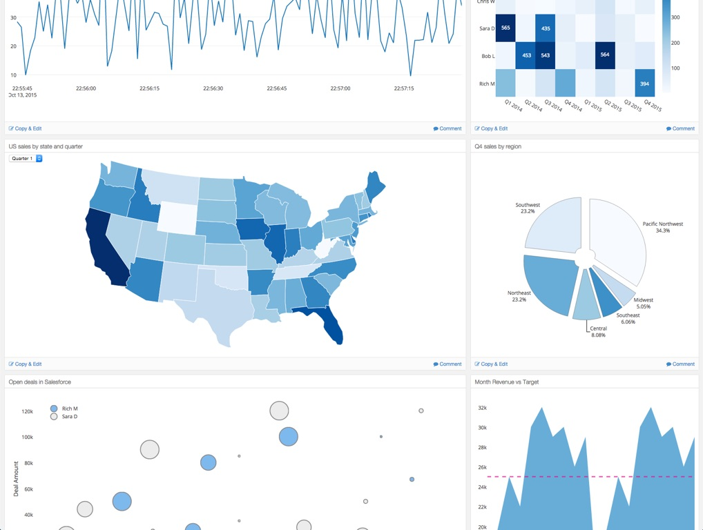 How to create Dashboard using Python with Plotly library t