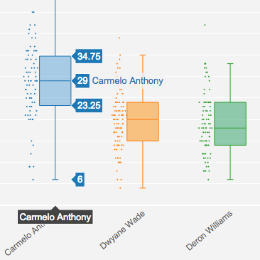Make a Box Plot Online with Plotly and Excel