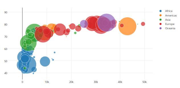 Make a Bubble Chart – Bubble Chart