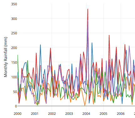 Time Series Graphs in Plotly 2.0
