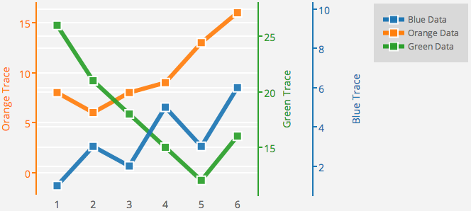 how to put two axis on a graph in excel